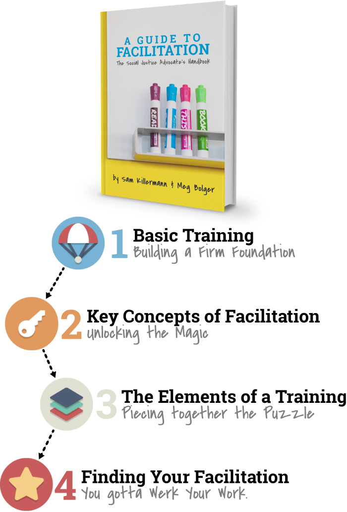 facilitation guide The facilitator tool kit is a comprehensive, easy-to-use guide to tools facilitation a facilitator is similar to the conductor of a s ym.